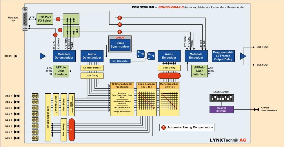 PDM 5290: SHUFFLEMAX II - Audio and Metadata Embedder / De