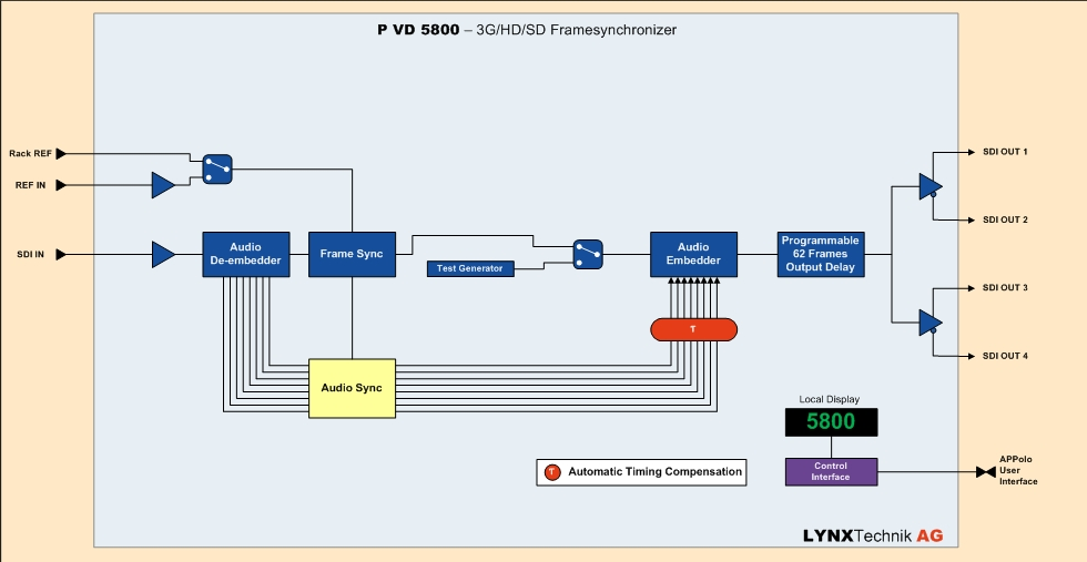 PVD 5800: 3G/HD/SD SDI Frame Synchronizer - LYNX Technik AG