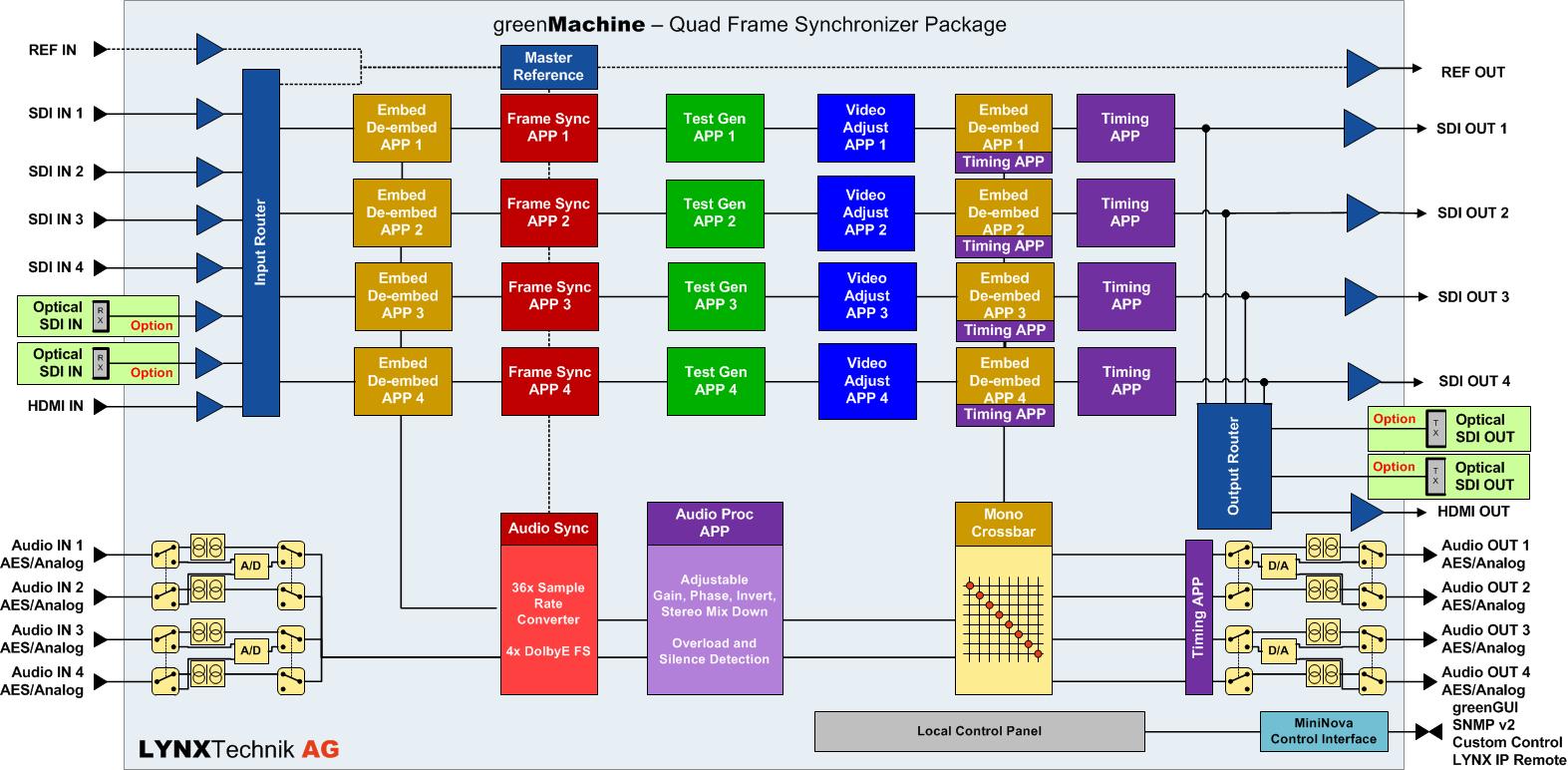 Quad Frame Synchronizer Package: Quad 3G/HD/SD Frame Synchronizer ...
